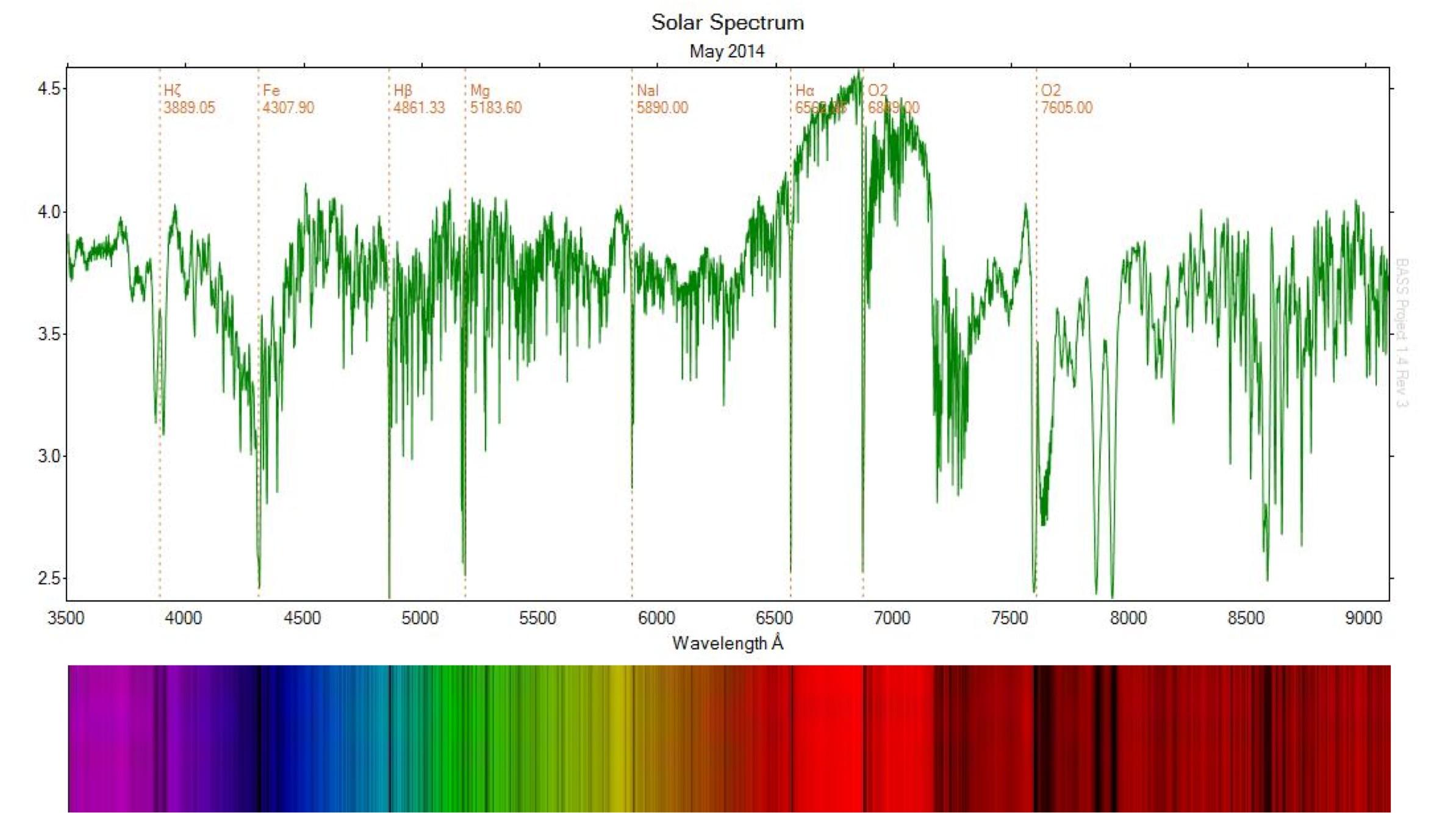 SolarSpectrumMay2014