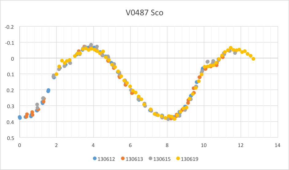 V0487Sco