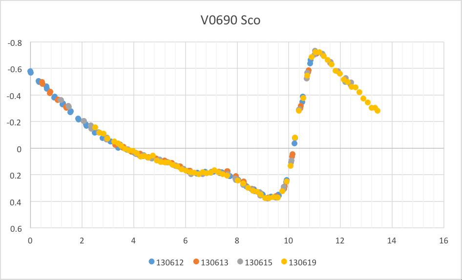 V0690Sco