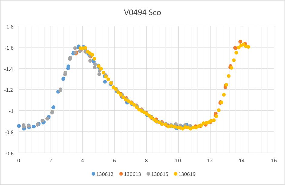 VO494Sco