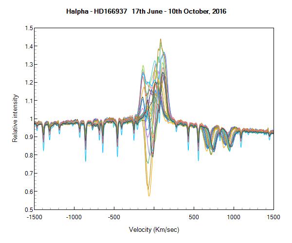 hd166937_velocity